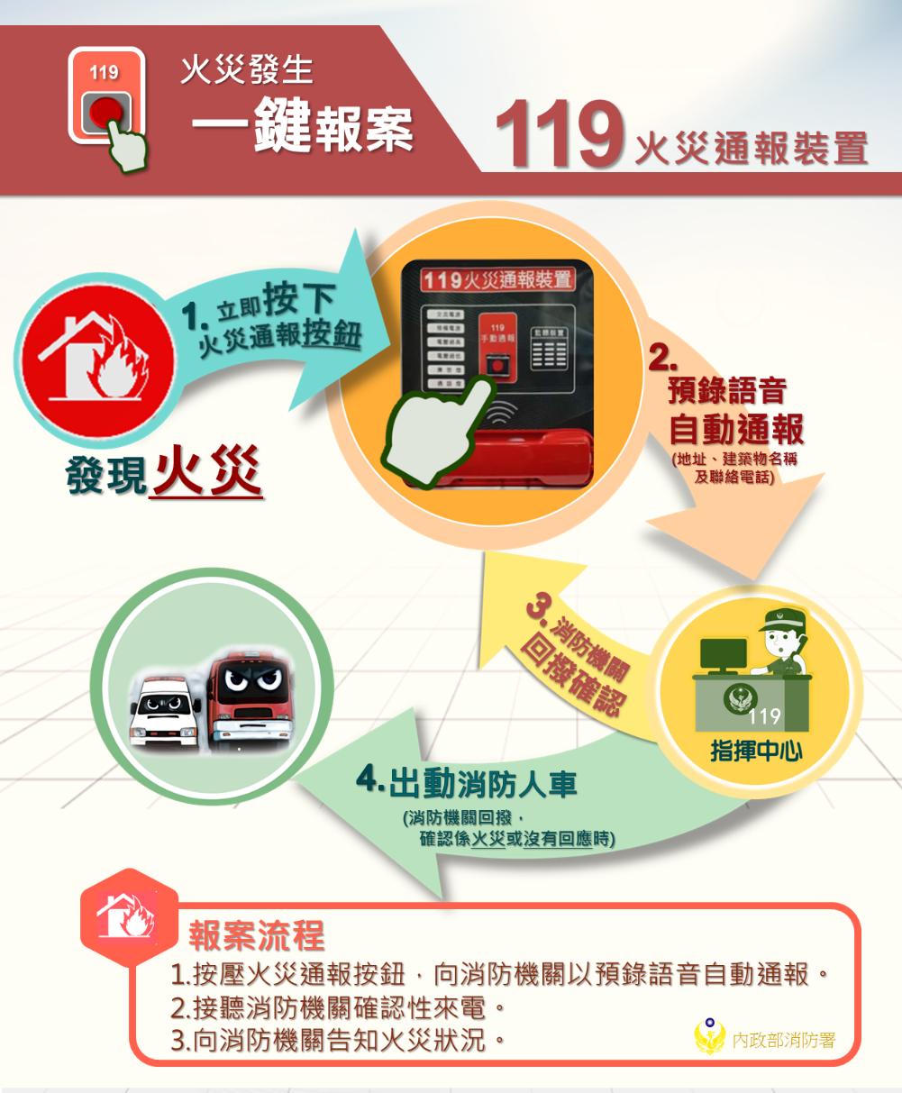 119火災通報 裝置